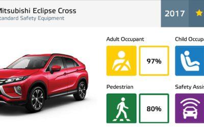 Mitsubishi Motors' Eclipse Cross Achieves 5-star Euro NCAP Safety Rating